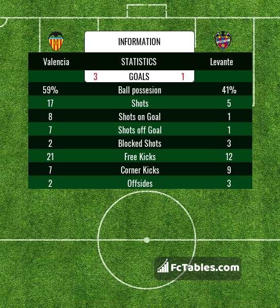 Celta Vigo Vs Barcelona H2h Sofascore: Valencia Vs Levante H2H 11 Feb 2018 Head To Head Stats
