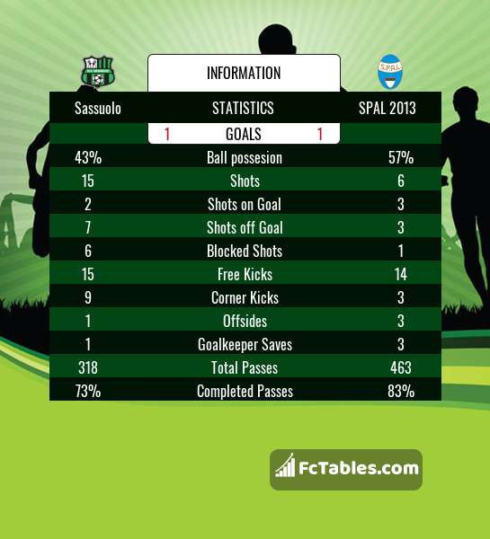 Preview image Sassuolo - SPAL