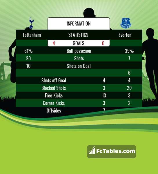Podgląd zdjęcia Tottenham Hotspur - Everton