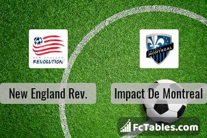 Preview image New England Rev. - Impact De Montreal