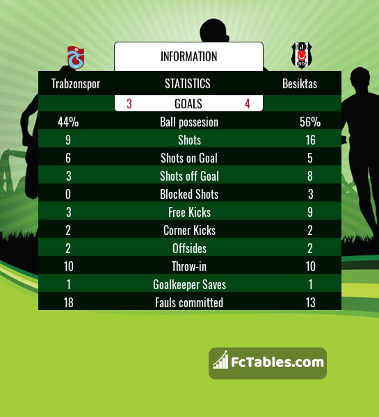 Preview image Trabzonspor - Besiktas