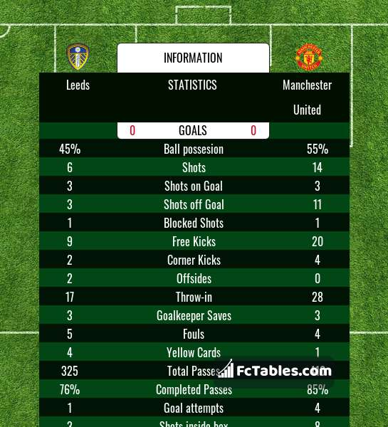 Preview image Leeds - Manchester United