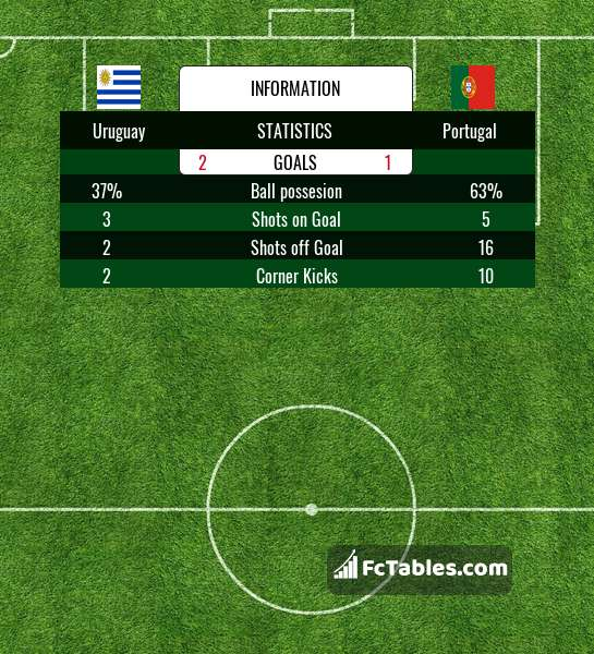 Preview image Uruguay - Portugal