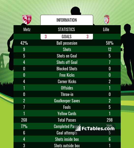 Preview image Metz - Lille