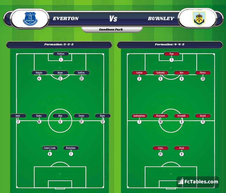 Podgląd zdjęcia Everton - Burnley
