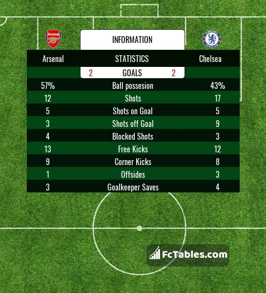 Preview image Arsenal - Chelsea