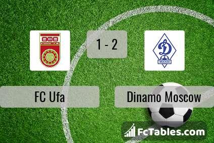 Anteprima della foto FC Ufa - Dinamo Moscow