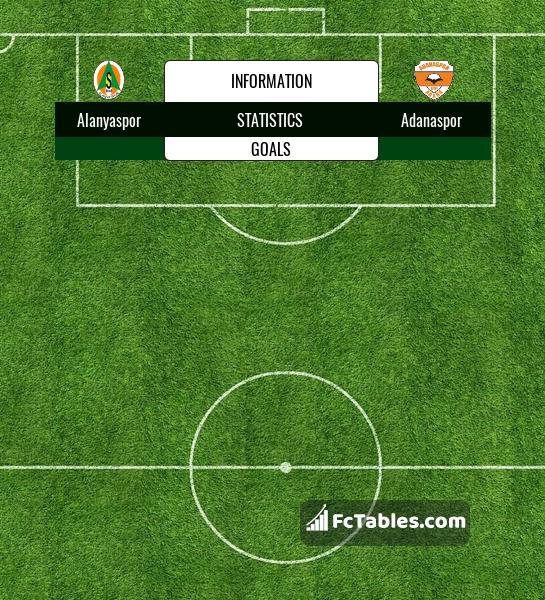 Alanyaspor vs denizlispor head to head statistics soccer