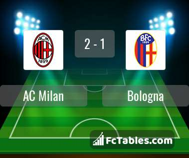 Preview image AC Milan - Bologna