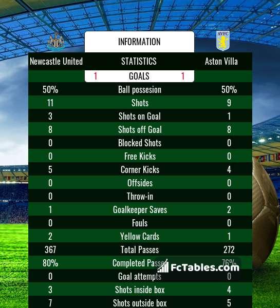 Podgląd zdjęcia Newcastle United - Aston Villa