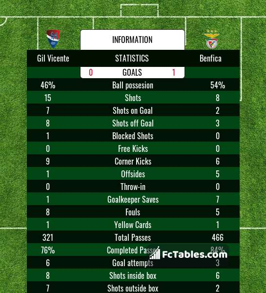 Preview image Gil Vicente - Benfica