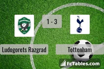 Podgląd zdjęcia Łudogorec Razgrad - Tottenham Hotspur