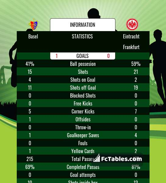 Preview image Basel - Eintracht Frankfurt