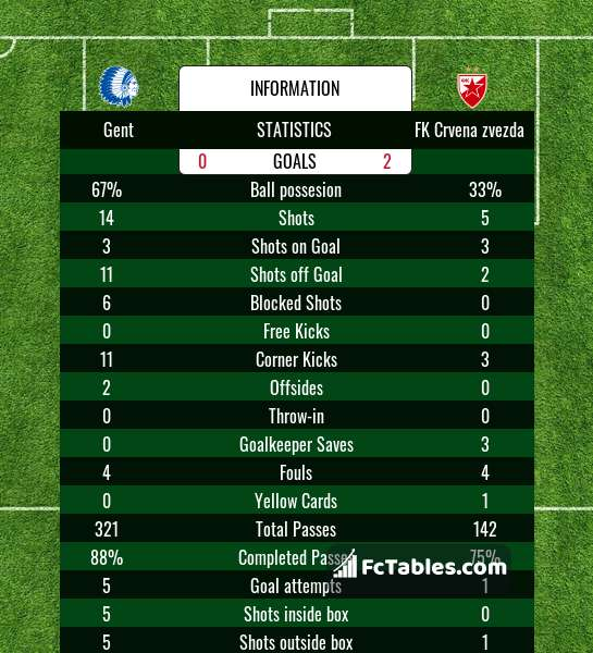 Preview image Gent - FK Crvena zvezda