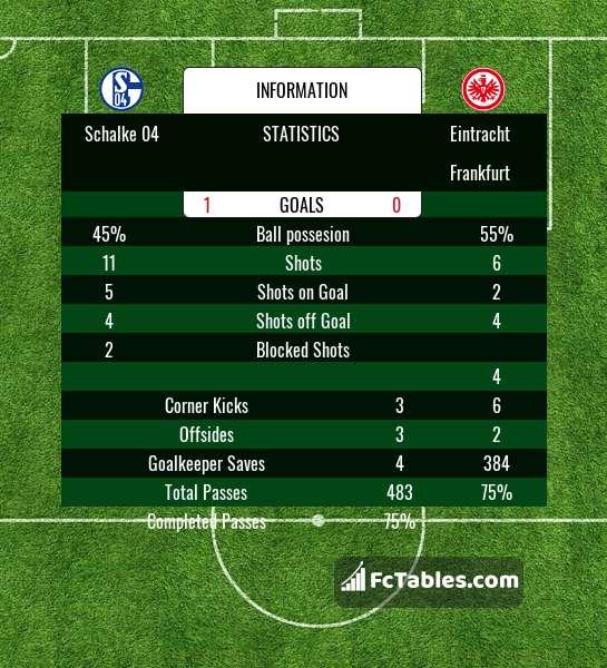 Preview image Schalke 04 - Eintracht Frankfurt
