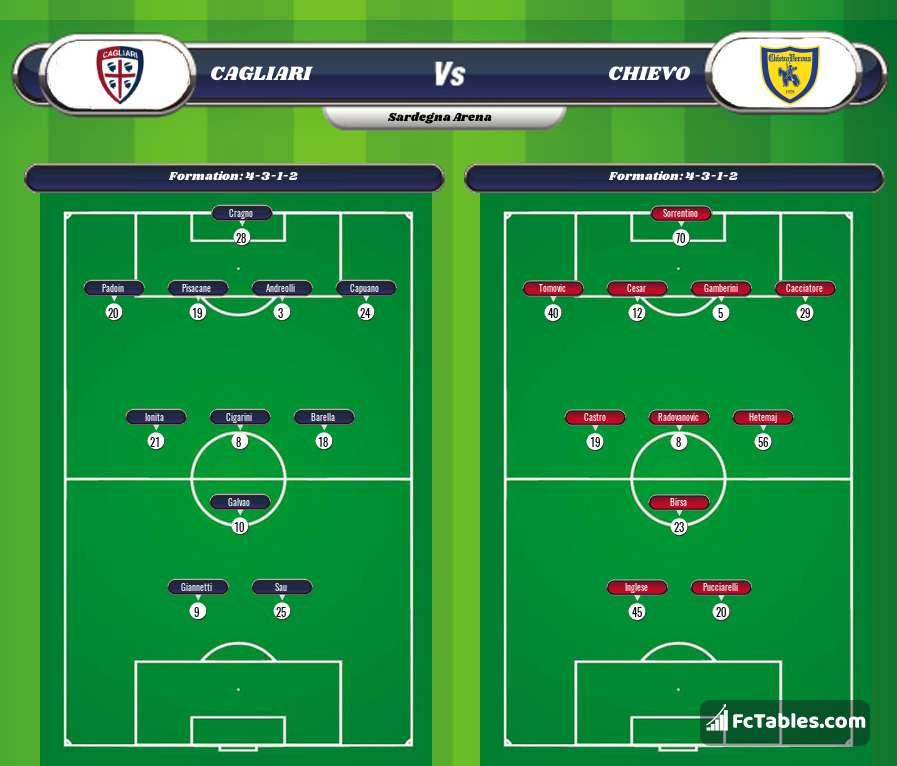 Preview image Cagliari - Chievo