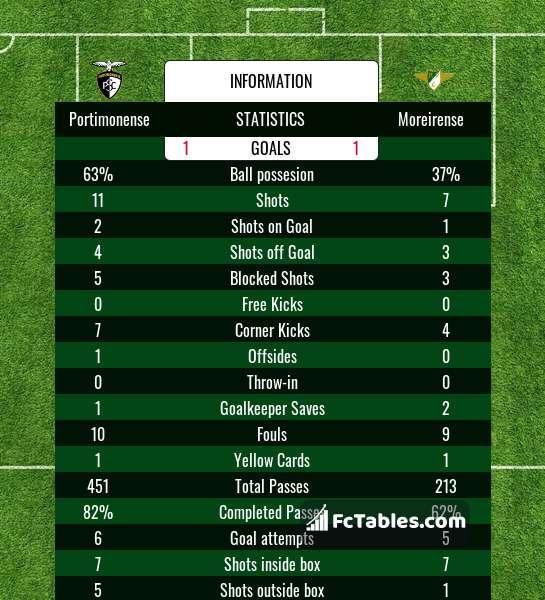 Preview image Portimonense - Moreirense