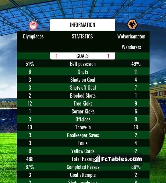 Podgląd zdjęcia Olympiakos Pireus - Wolverhampton Wanderers