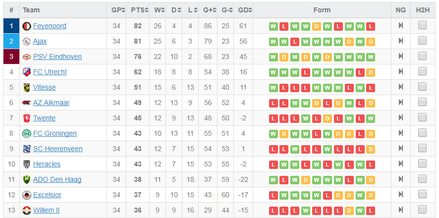 Sweden league table and form - France league one table standing ...