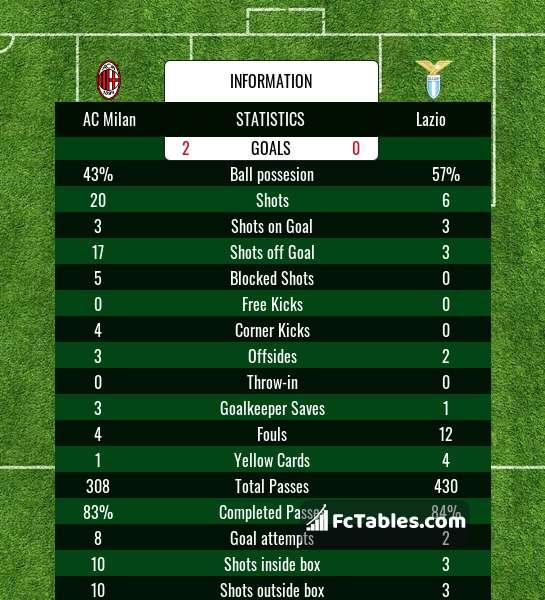 Anteprima della foto AC Milan - Lazio