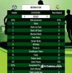 Match image with score Getafe - Real Madrid