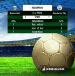 Match image with score Huddersfield - Manchester City