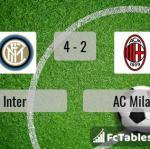 Match image with score Inter - AC Milan