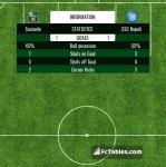 Match image with score Sassuolo - SSC Napoli