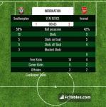 Match image with score Southampton - Arsenal