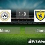 Match image with score Udinese - Chievo