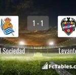 Match image with score Real Sociedad - Levante