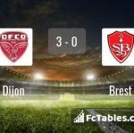 Match image with score Dijon - Brest