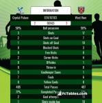 Match image with score Crystal Palace - West Ham