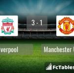 Match image with score Liverpool - Manchester United
