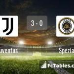 Match image with score Juventus - Spezia