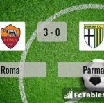 Match image with score Roma - Parma