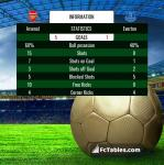 Match image with score Arsenal - Everton