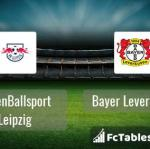 Preview image RasenBallsport Leipzig - Bayer Leverkusen