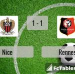 Match image with score Nice - Rennes