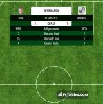 Match image with score Lille - Amiens
