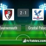 Match image with score Bournemouth - Crystal Palace