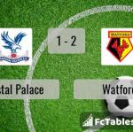 Match image with score Crystal Palace - Watford