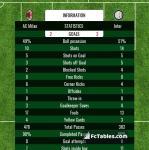 Match image with score AC Milan - Inter