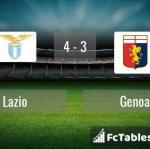 Match image with score Lazio - Genoa