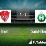 Match image with score Brest - Saint-Etienne