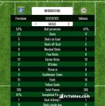 Match image with score Frosinone - Udinese