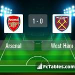 Match image with score Arsenal - West Ham