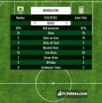 Match image with score Burnley - Aston Villa