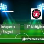Preview image Ludogorets Razgrad - FC Midtjylland