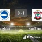 Match image with score Brighton - Southampton